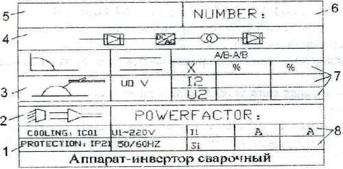 Инверторный генератор волгоград Данные сварочные