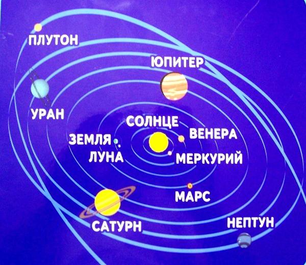 Схема расположения планет