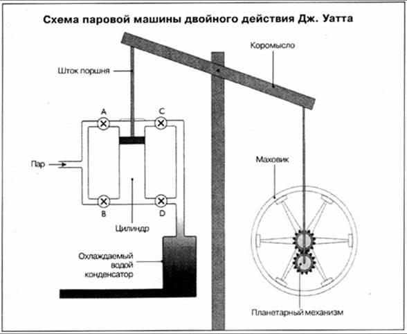 Джеймс Уатт Схема машины
